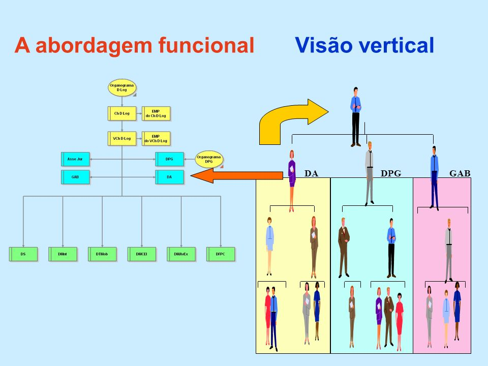 A abordagem funcional Visão vertical GAB DPG DA