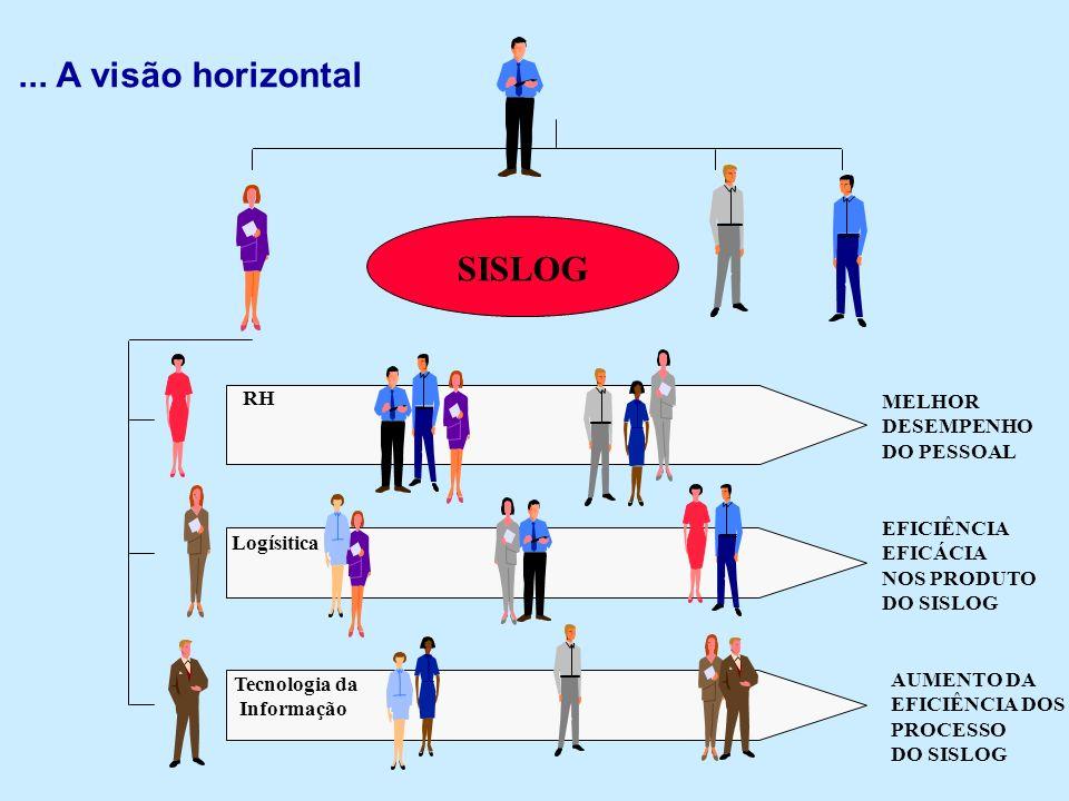 ... A visão horizontal SISLOG RH MELHOR DESEMPENHO DO PESSOAL