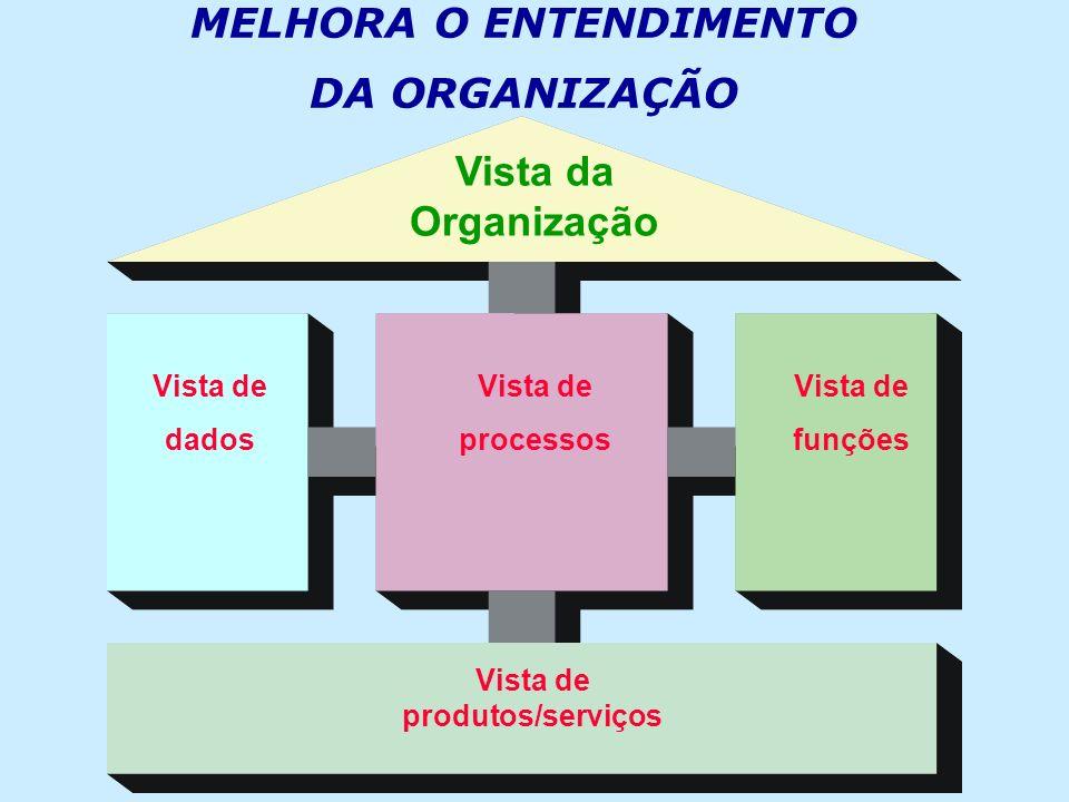 MELHORA O ENTENDIMENTO DA ORGANIZAÇÃO Vista de produtos/serviços
