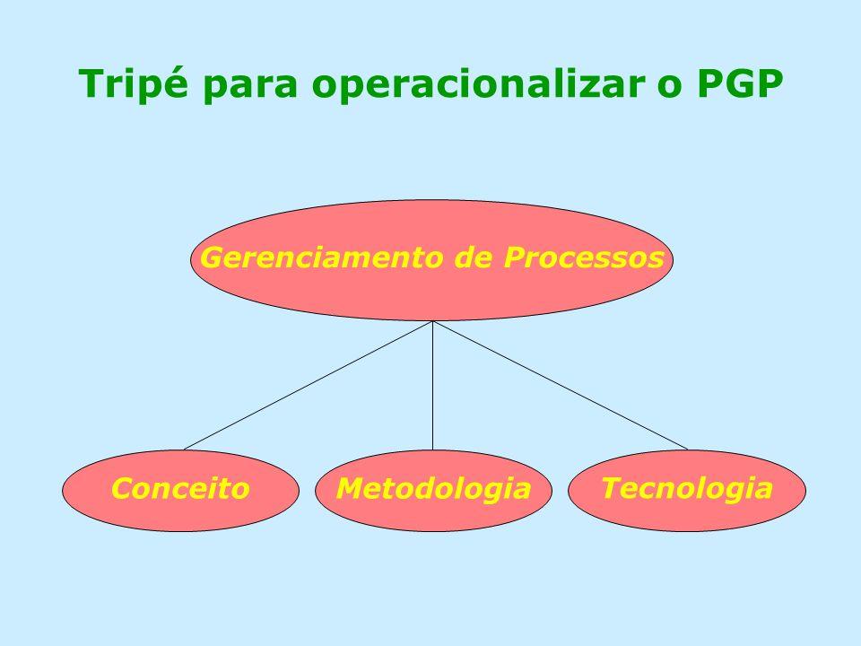 Tripé para operacionalizar o PGP