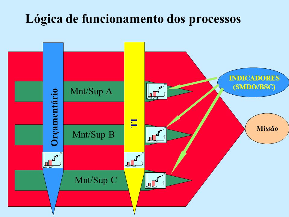 Lógica de funcionamento dos processos