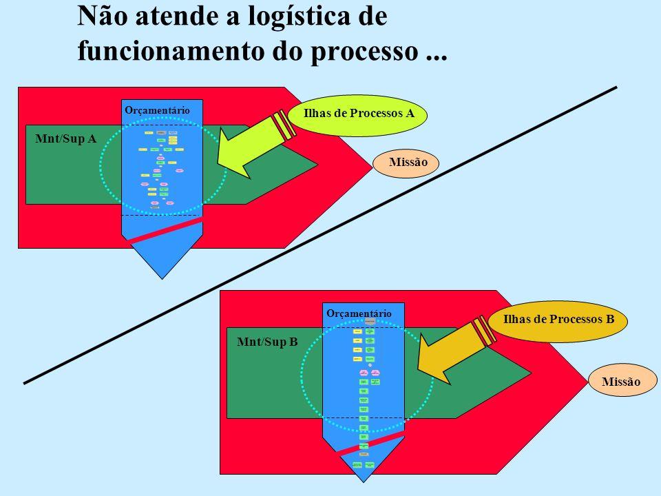 Não atende a logística de funcionamento do processo ...