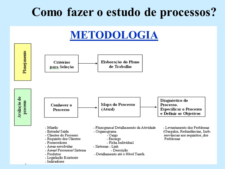 Como fazer o estudo de processos