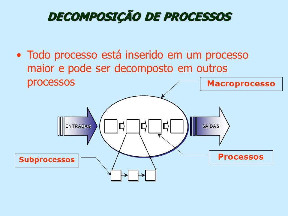 DECOMPOSIÇÃO DE PROCESSOS