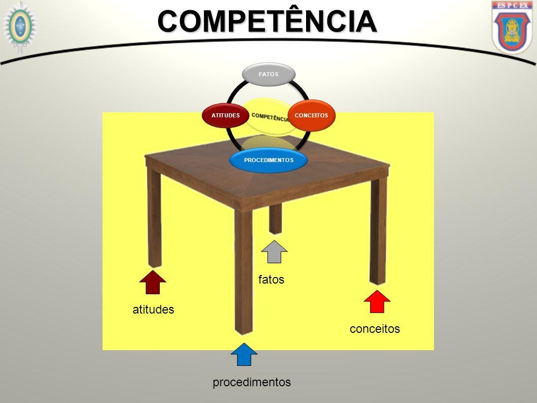 COMPETÊNCIA fatos atitudes conceitos procedimentos COMPETÊNCIA FATOS