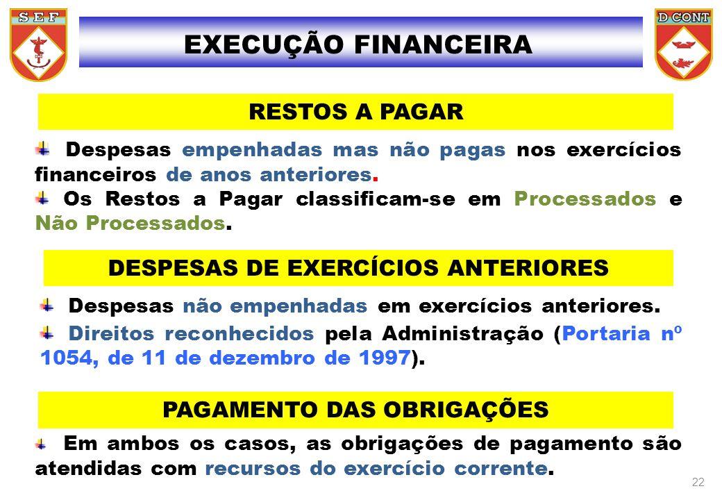 EXECUÇÃO FINANCEIRA RESTOS A PAGAR