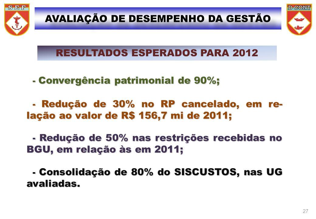 AVALIAÇÃO DE DESEMPENHO DA GESTÃO RESULTADOS ESPERADOS PARA 2012