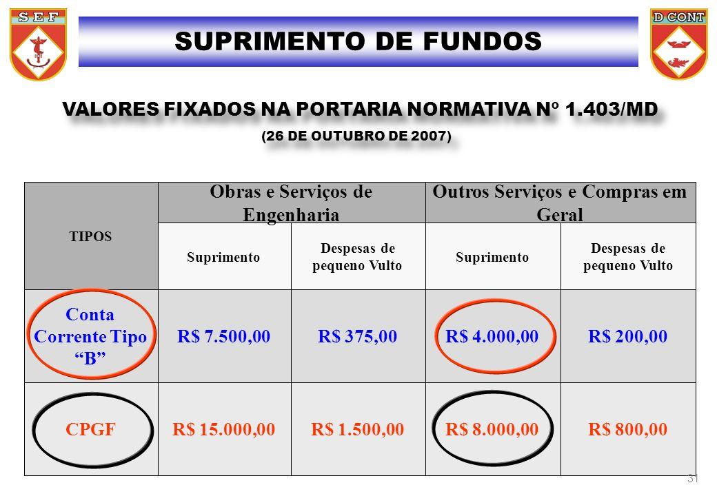 SUPRIMENTO DE FUNDOS VALORES FIXADOS NA PORTARIA NORMATIVA Nº 1.403/MD