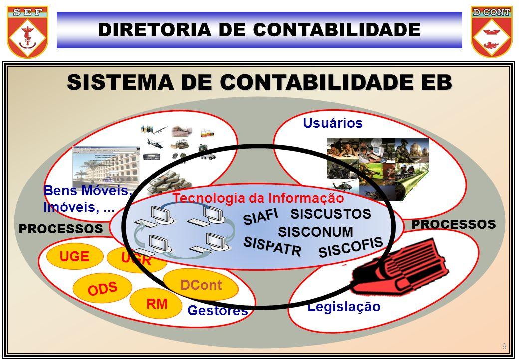 DIRETORIA DE CONTABILIDADE SISTEMA DE CONTABILIDADE EB