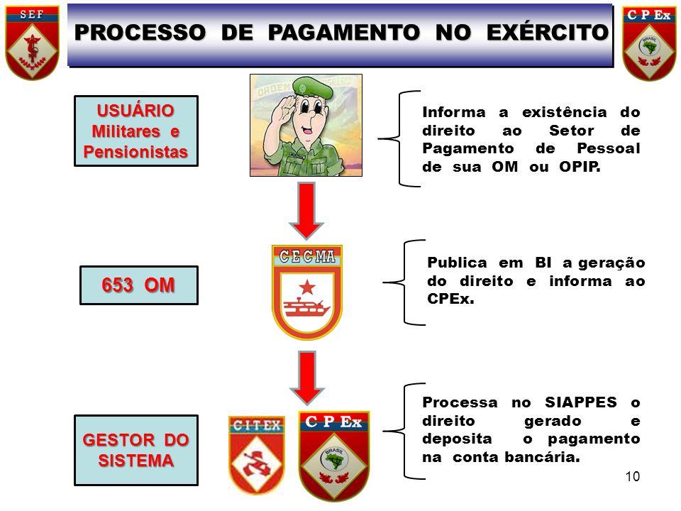 PROCESSO DE PAGAMENTO NO EXÉRCITO Militares e Pensionistas