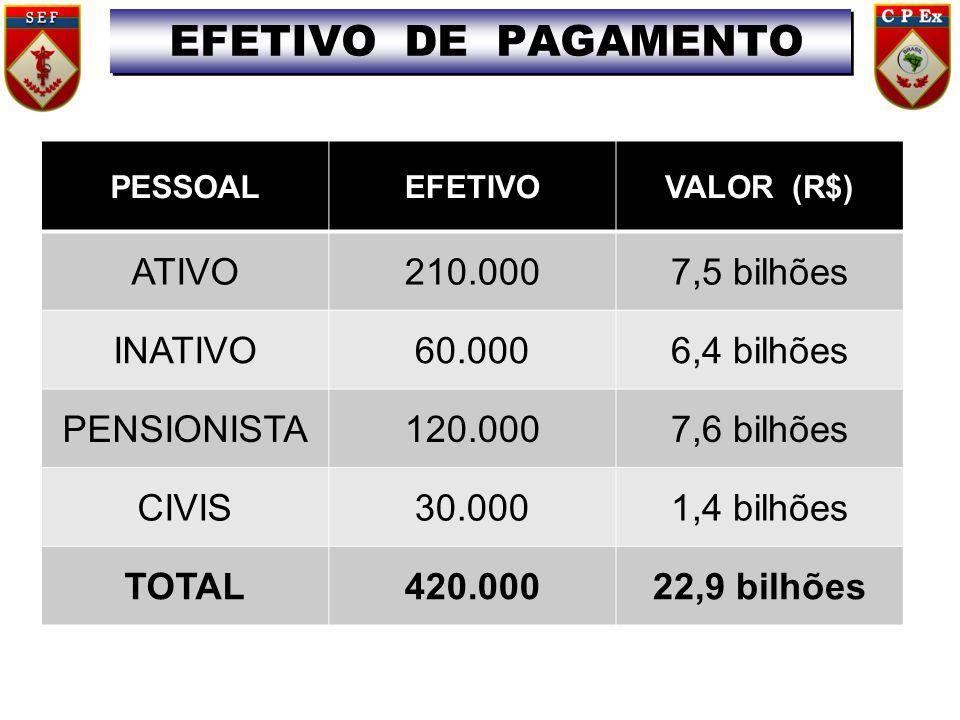 EFETIVO DE PAGAMENTO ATIVO 210.000 7,5 bilhões INATIVO 60.000