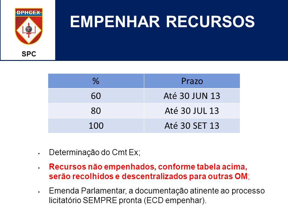 EMPENHAR RECURSOS % Prazo 60 Até 30 JUN 13 80 Até 30 JUL 13 100