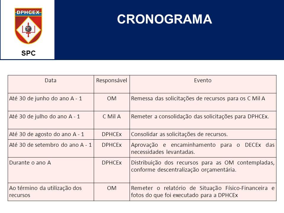 CRONOGRAMA SPC Data Responsável Evento Até 30 de junho do ano A - 1 OM