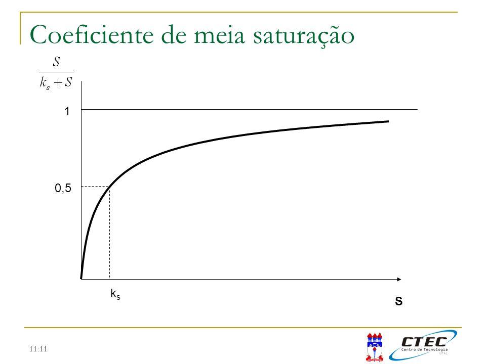 Coeficiente de meia saturação