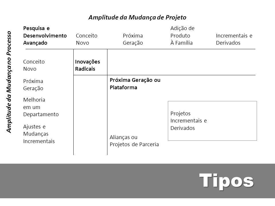 Amplitude da Mudança de Projeto Amplitude da Mudança no Processo