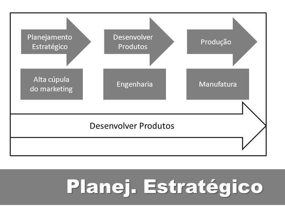 Planej. Estratégico Desenvolver Produtos Planejamento Estratégico