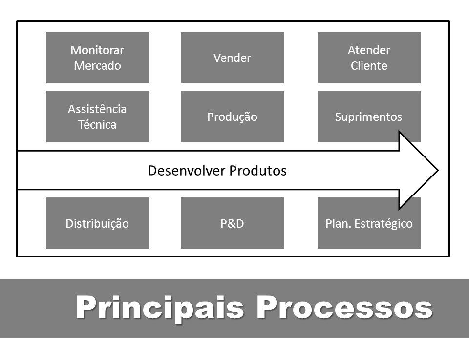 Principais Processos Desenvolver Produtos Monitorar Mercado Vender