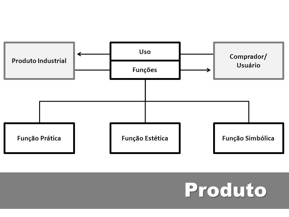 Produto Função Prática Função Estética Função Simbólica Uso Funções