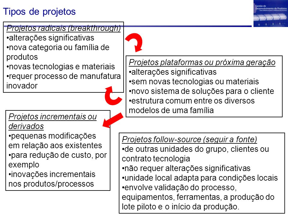 Tipos de projetos Projetos radicais (breakthrough)