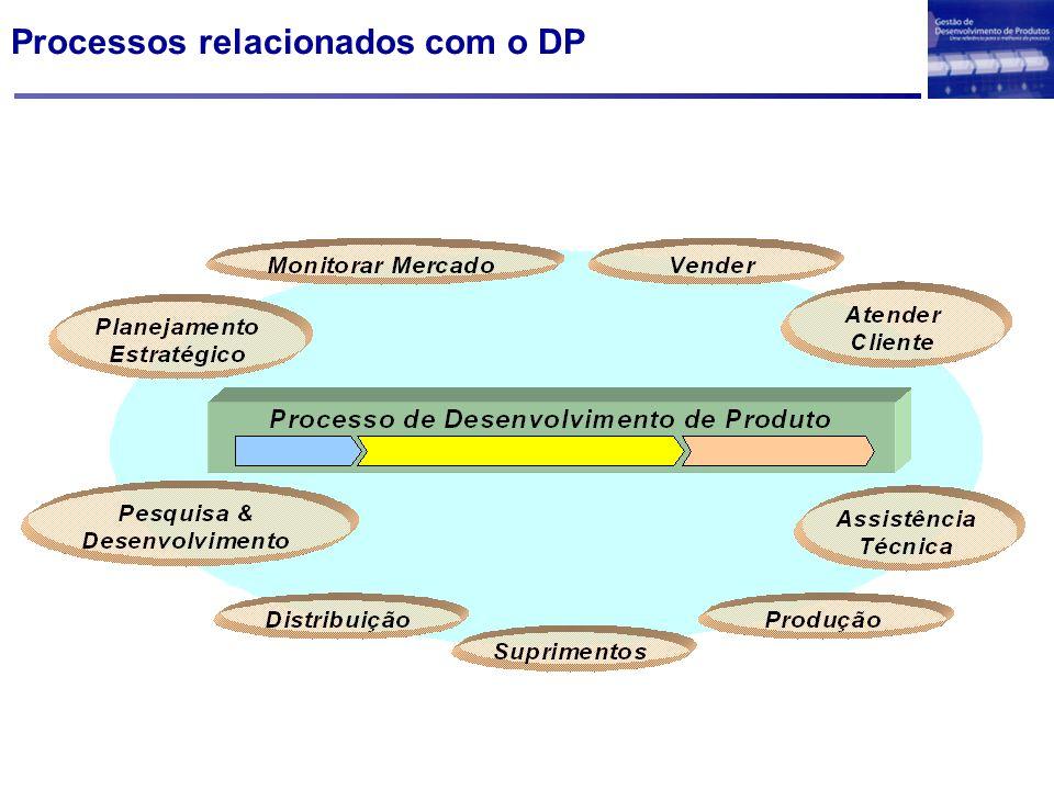 Processos relacionados com o DP