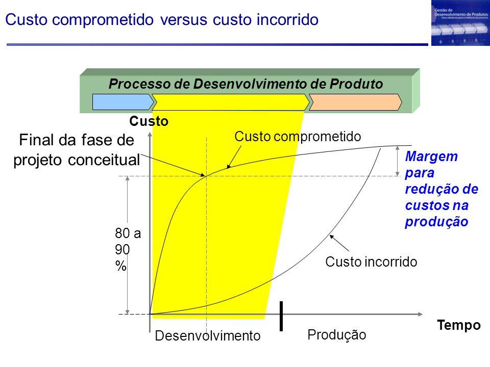 Custo comprometido versus custo incorrido