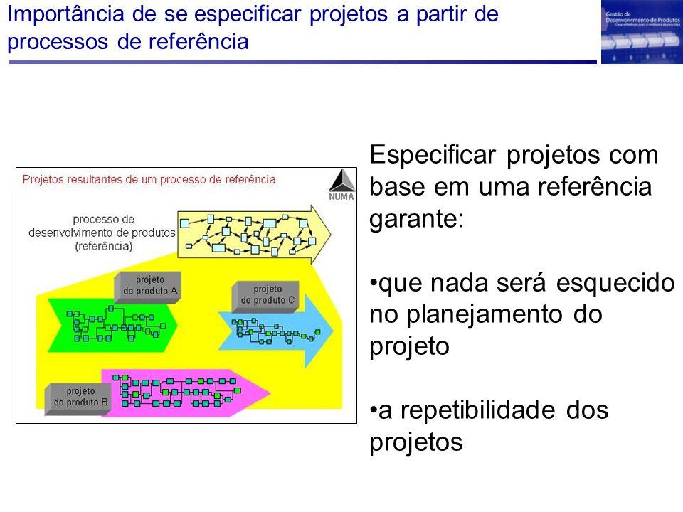 Especificar projetos com base em uma referência garante: