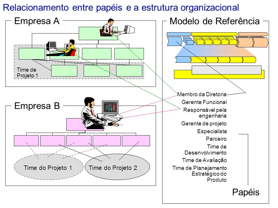 Relacionamento entre papéis e a estrutura organizacional Empresa A