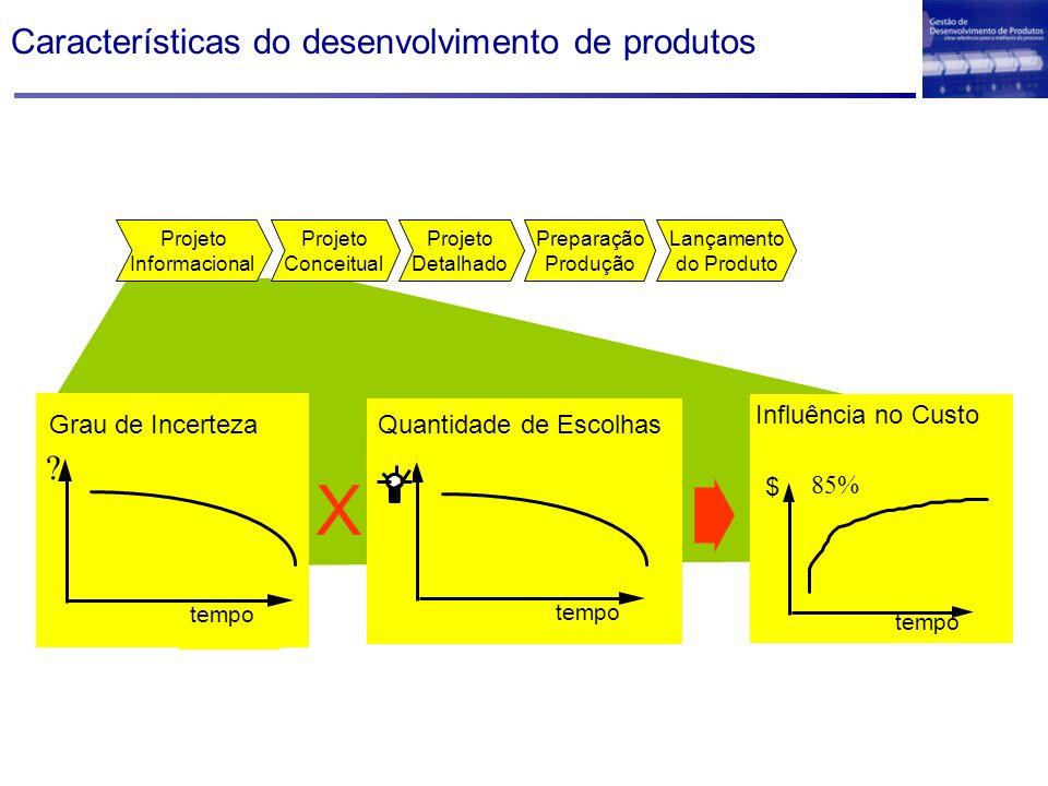 Características do desenvolvimento de produtos