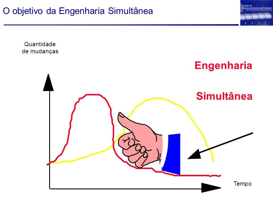 O objetivo da Engenharia Simultânea