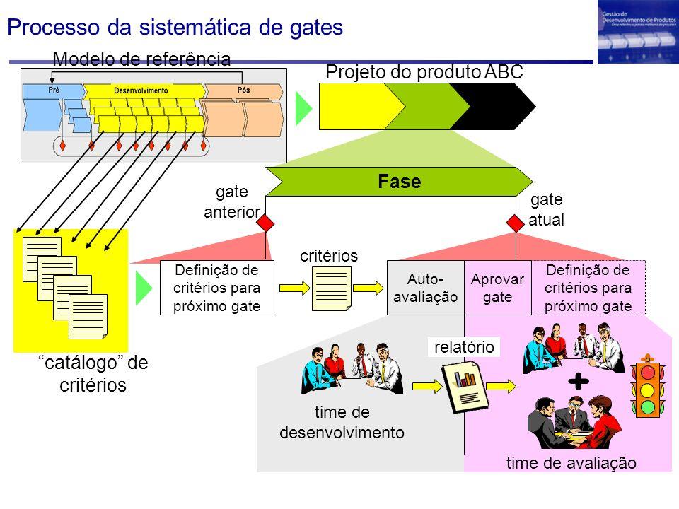 Processo da sistemática de gates