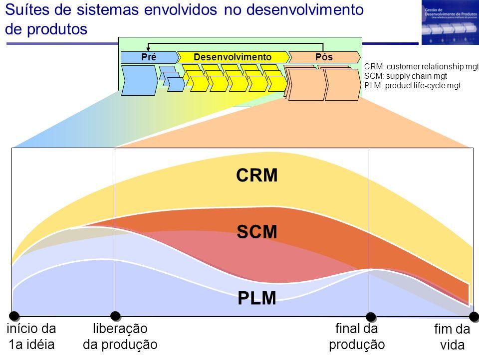 Suítes de sistemas envolvidos no desenvolvimento de produtos