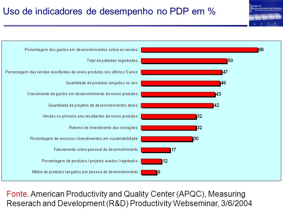Uso de indicadores de desempenho no PDP em %