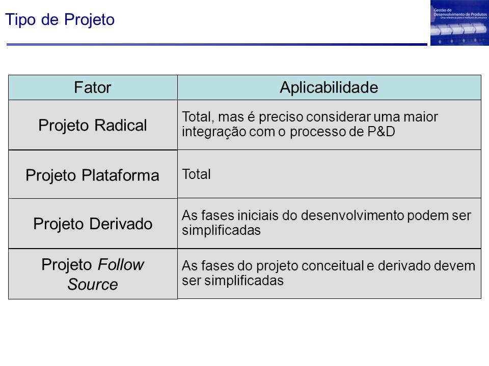 Tipo de Projeto Fator Aplicabilidade Projeto Radical