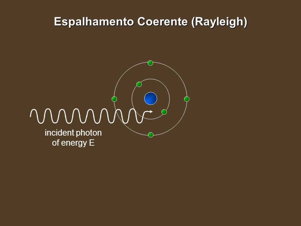 Espalhamento Coerente (Rayleigh)