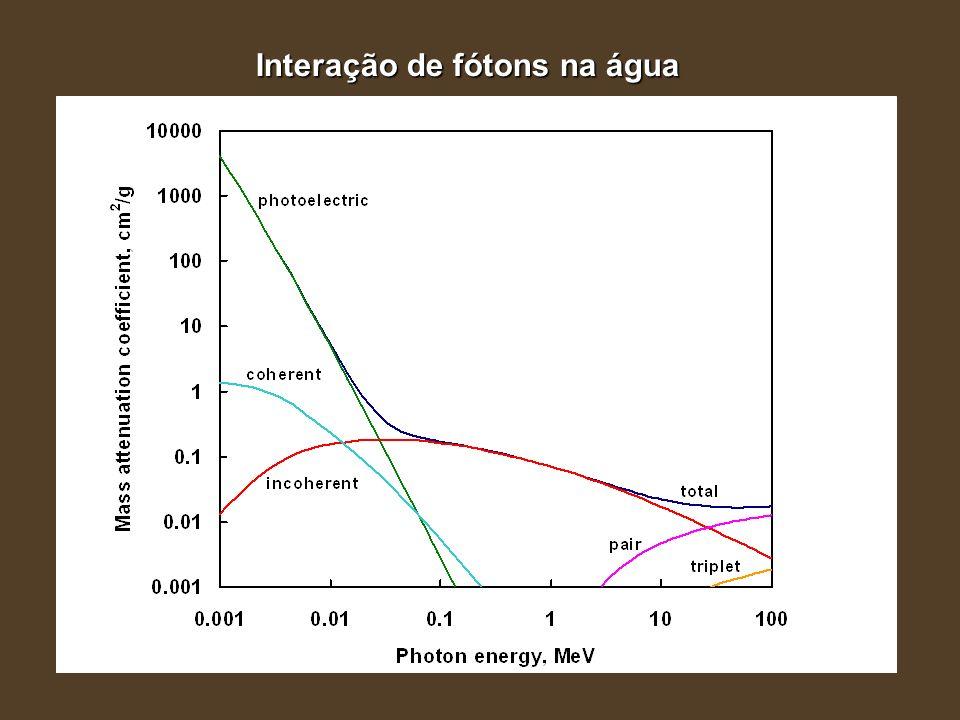 Interação de fótons na água