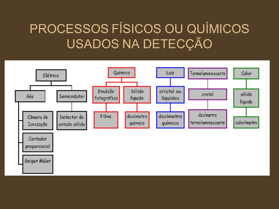 PROCESSOS FÍSICOS OU QUÍMICOS USADOS NA DETECÇÃO