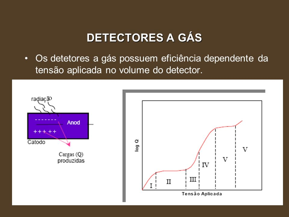 DETECTORES A GÁSOs detetores a gás possuem eficiência dependente da tensão aplicada no volume do detector.