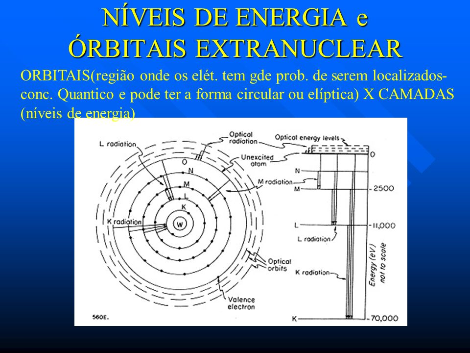 NÍVEIS DE ENERGIA e ÓRBITAIS EXTRANUCLEAR