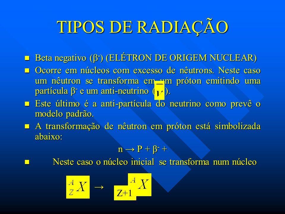 TIPOS DE RADIAÇÃO Beta negativo (-) (ELÉTRON DE ORIGEM NUCLEAR)
