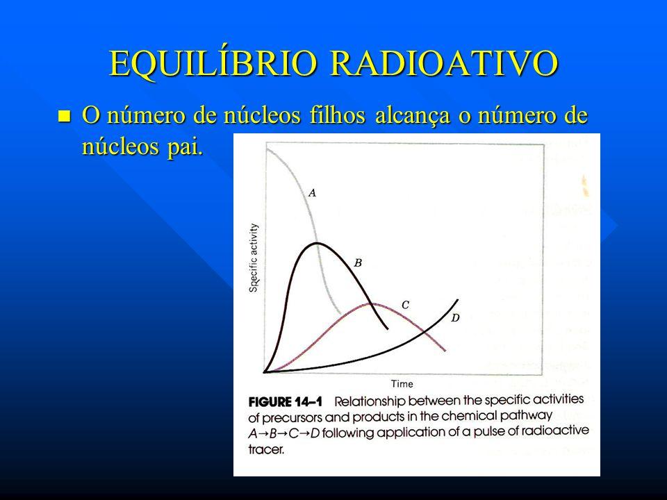 EQUILÍBRIO RADIOATIVO