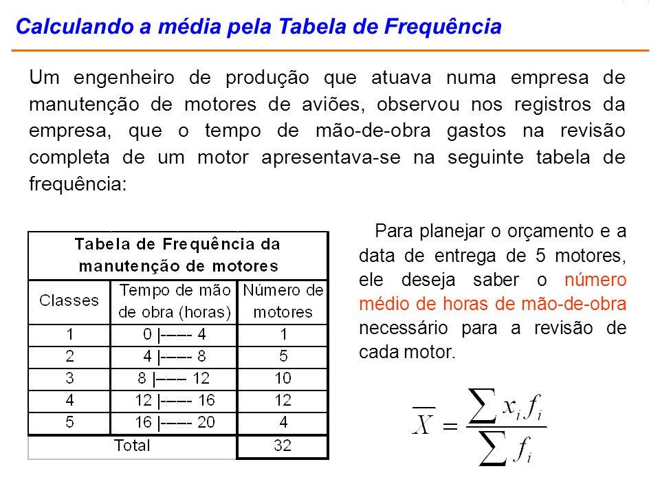 Calculando a média pela Tabela de Frequência