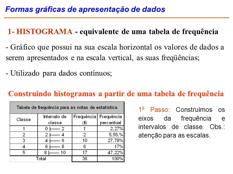 1- HISTOGRAMA - equivalente de uma tabela de frequência