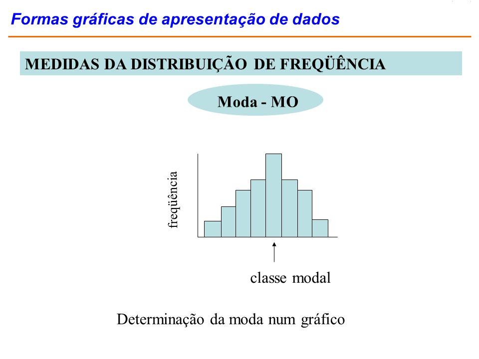 Formas gráficas de apresentação de dados