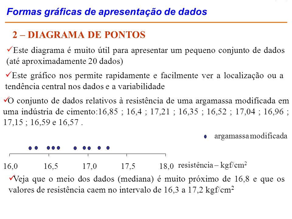2 – DIAGRAMA DE PONTOS Formas gráficas de apresentação de dados
