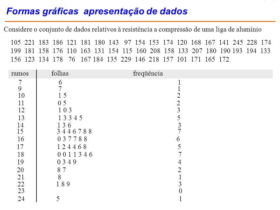 Formas gráficas apresentação de dados