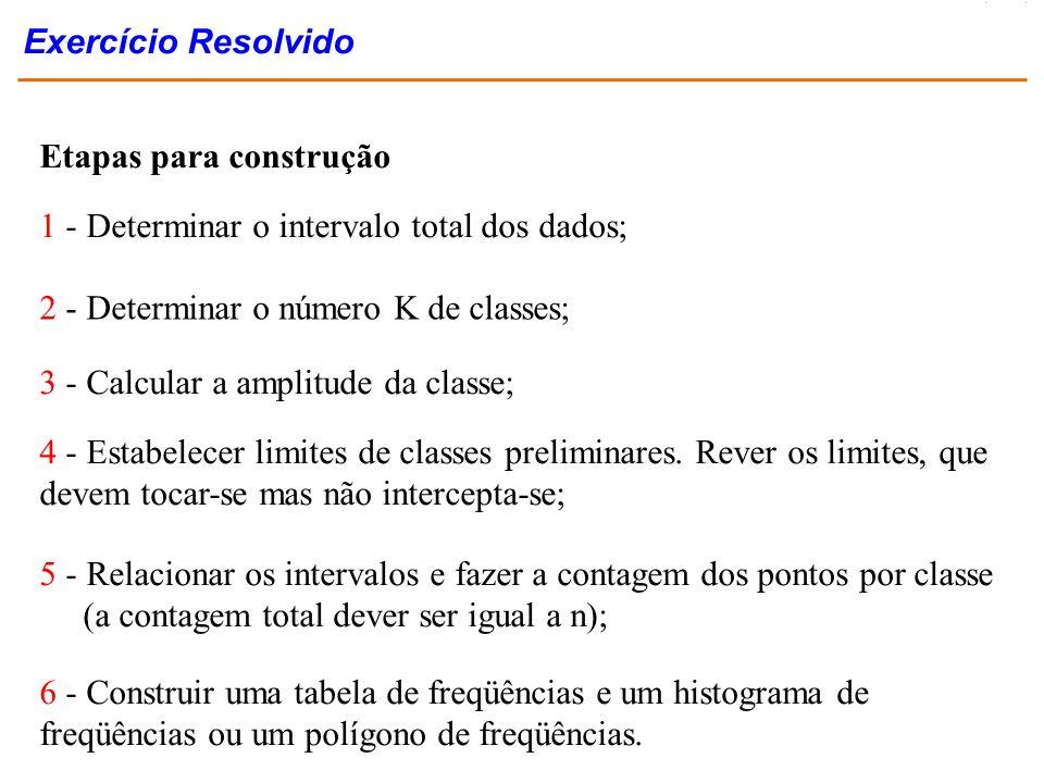 Exercício Resolvido Etapas para construção. 1 - Determinar o intervalo total dos dados; 2 - Determinar o número K de classes;