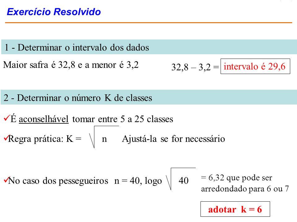 1 - Determinar o intervalo dos dados
