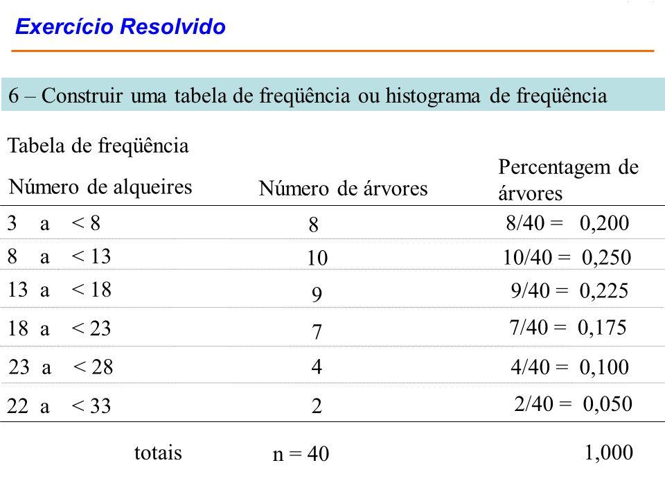 Exercício Resolvido 6 – Construir uma tabela de freqüência ou histograma de freqüência. Tabela de freqüência.