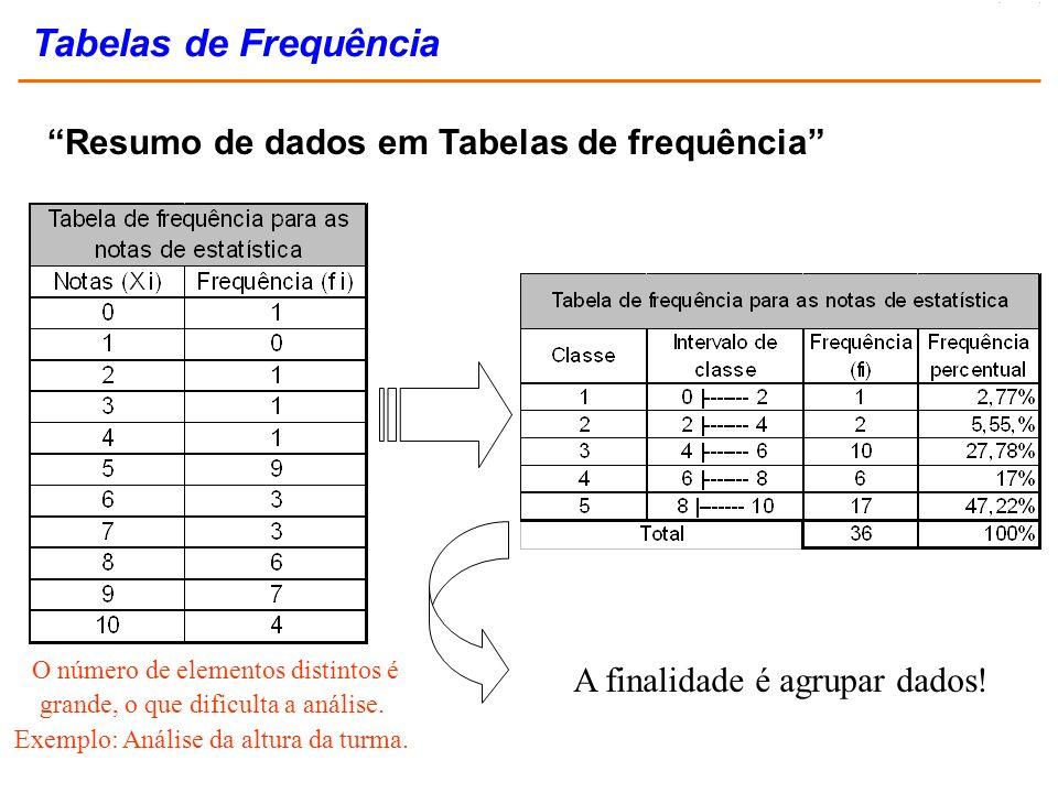 Resumo de dados em Tabelas de frequência