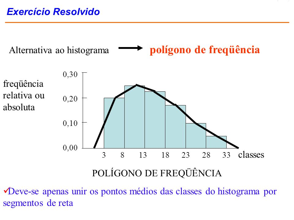 Alternativa ao histograma polígono de freqüência